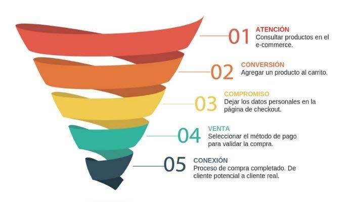 funnel marketing contenidos