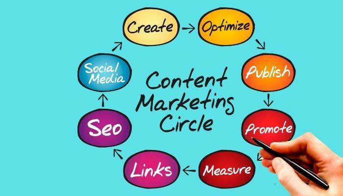 marketing de contenidos seo