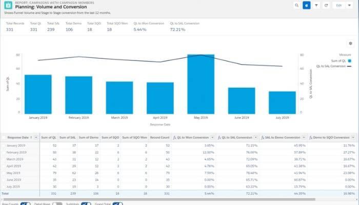 métricas funnel ventas